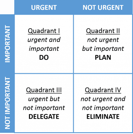 Eisenhower Matrix to Assess Your Priorities